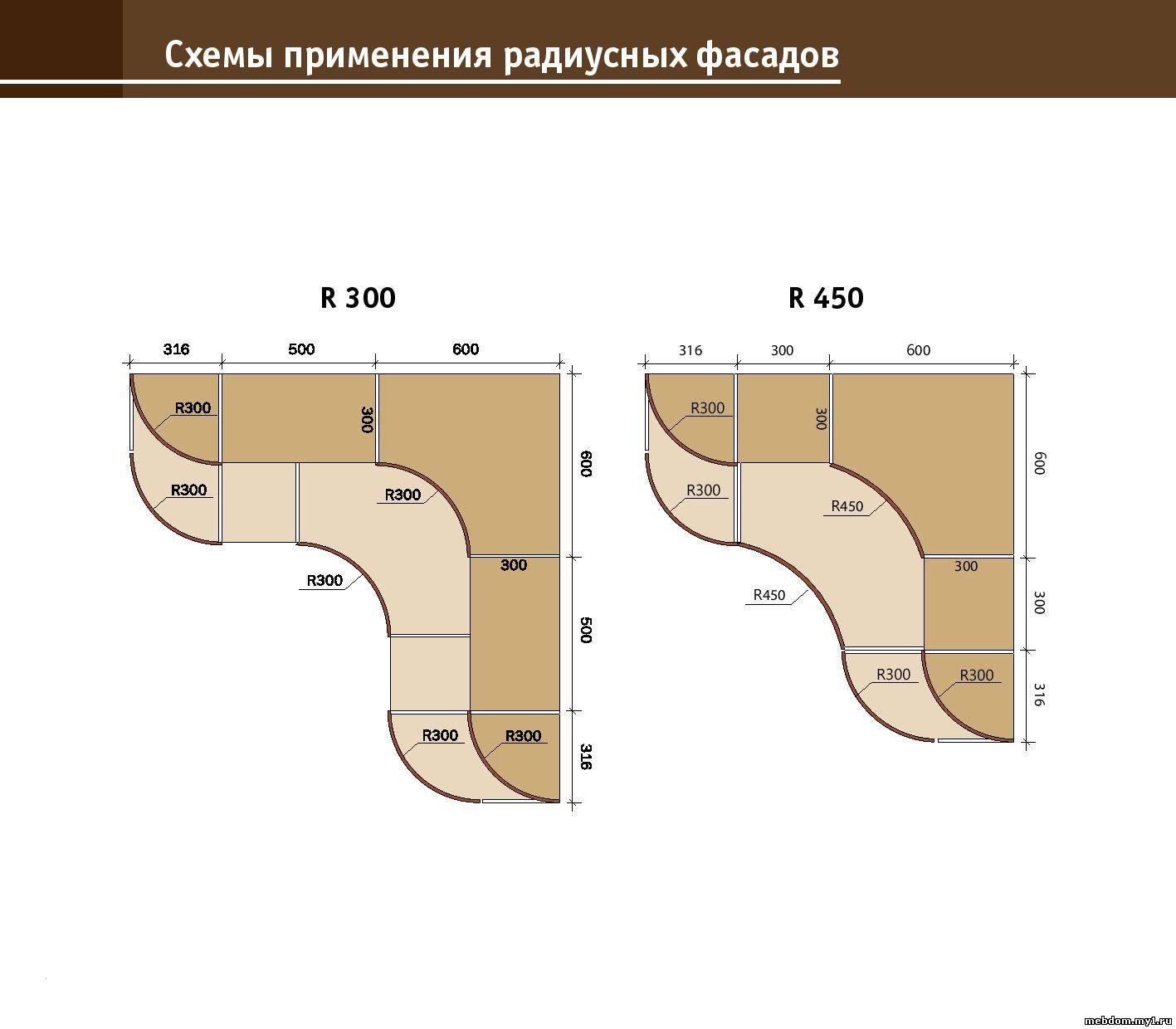 Как сделать радиусные фасады своими руками